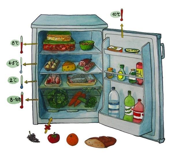 Температура в холодильнику